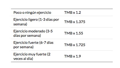 ¿cuántas calorías debe consumir un niño de 7 años?